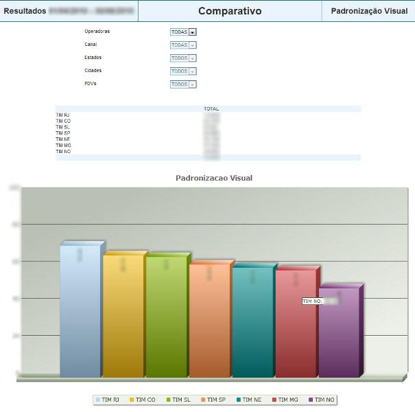 Cliente: TIM<br/><br/>Relatório de padronização visual.